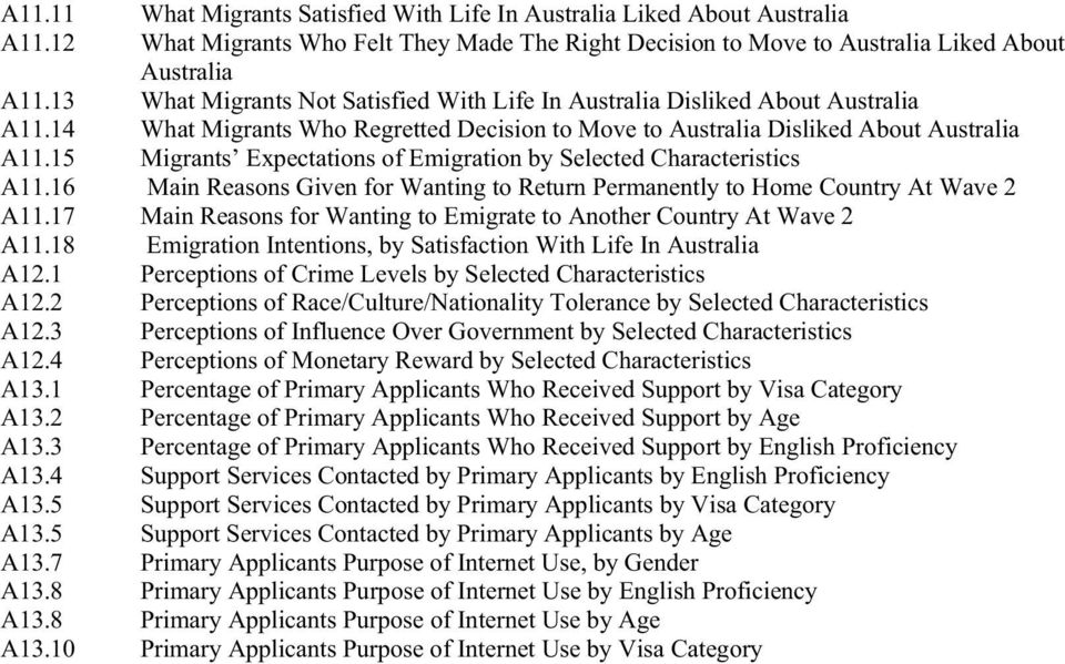 15 Migrants Expectations of Emigration by Selected Characteristics A11.16 Main Reasons Given for Wanting to Return Permanently to Home Country At Wave 2 A11.