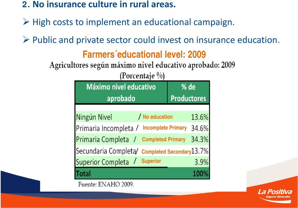 Public and private sector could invest on insurance education.