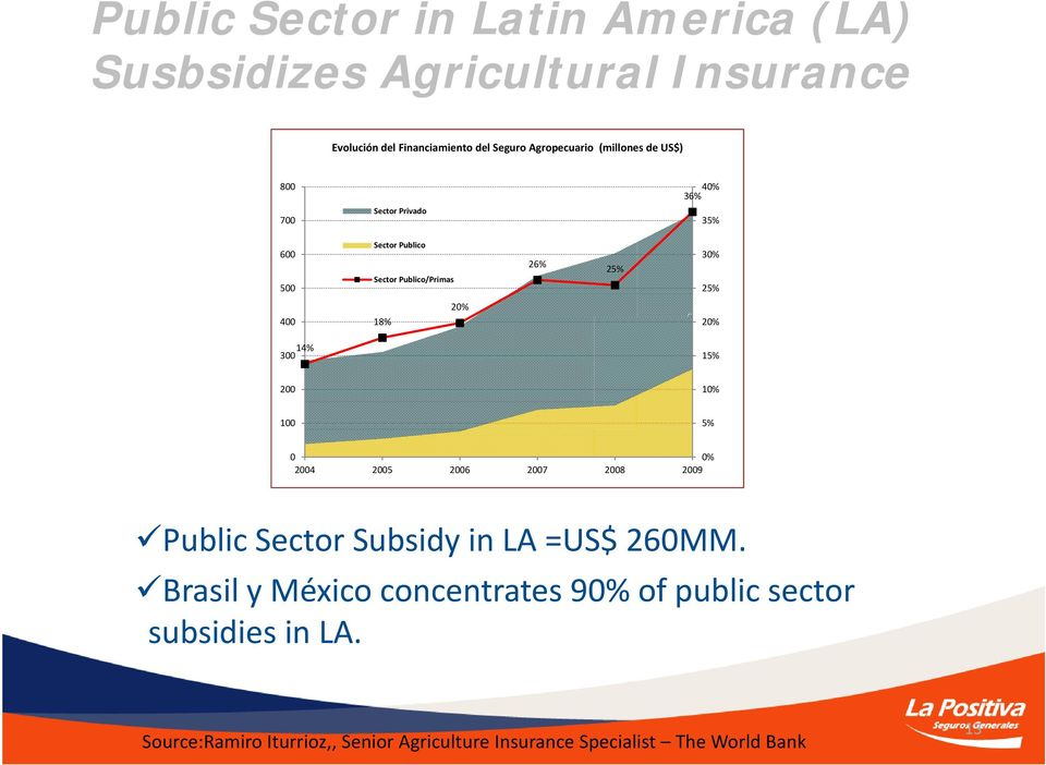 20% 14% 300 15% 200 10% 100 5% 0 0% 2004 2005 2006 2007 2008 2009 Public Sector Subsidy in LA =US$ 260MM.