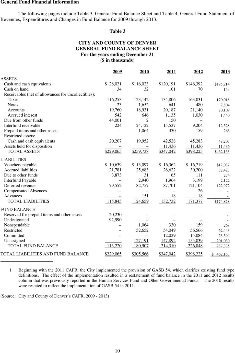 Table 3 CITY AND COUNTY OF DENVER GENERAL FUND BALANCE SHEET For the years ending December 31 ($ in thousands) 2009 2010 2011 2012 2013 ASSETS Cash and cash equivalents $ 28,021 $116,023 $120,191