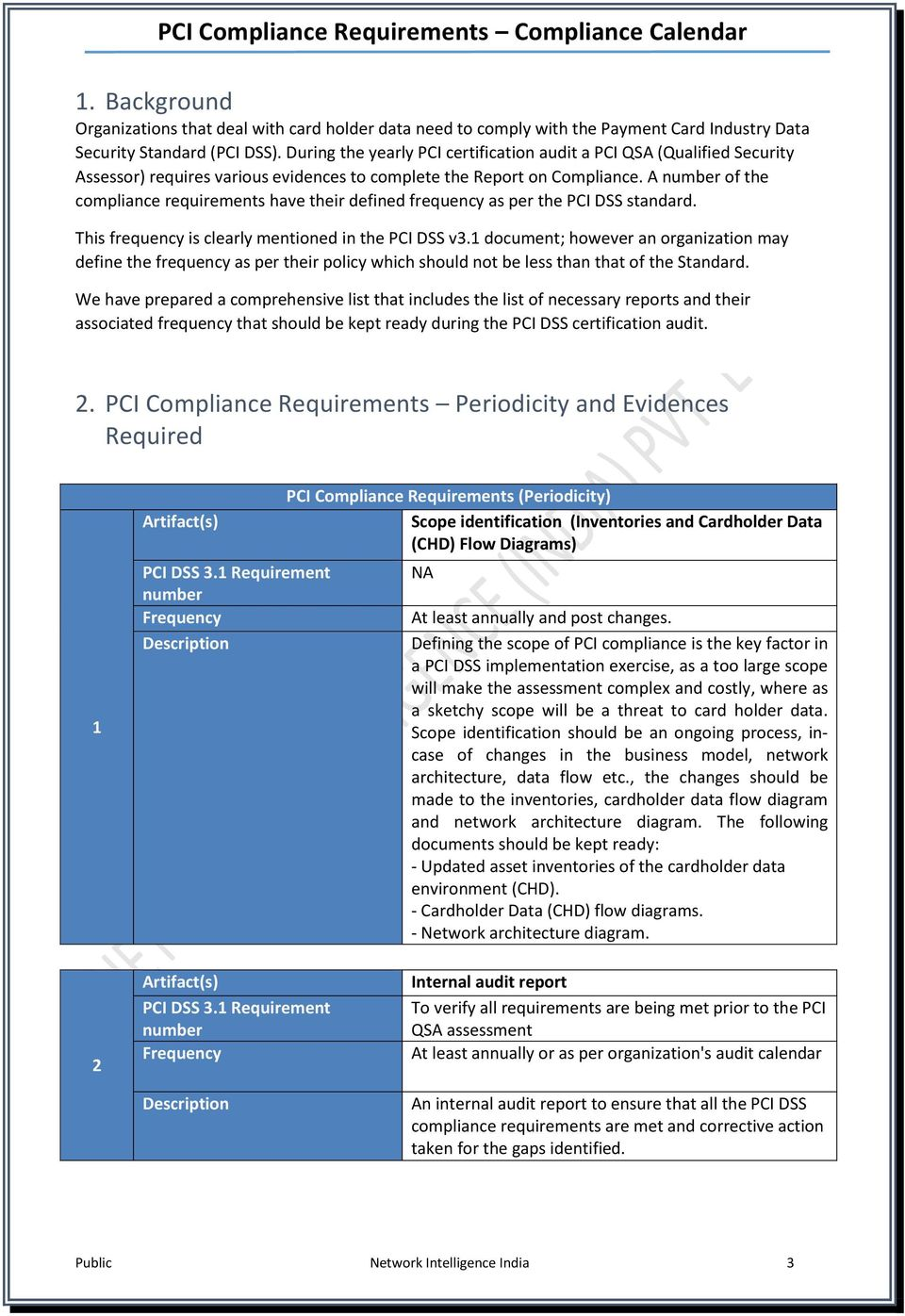 A of the compliance requirements have their defined frequency as per the PCI DSS standard. This frequency is clearly mentioned in the PCI DSS v3.