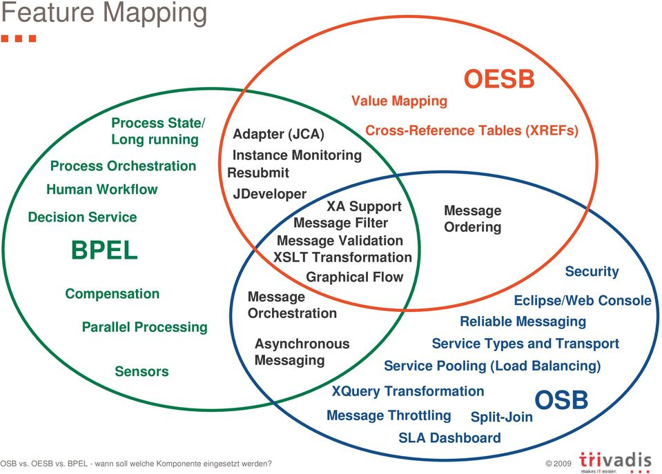 Orchestration Asynchronous Messaging Value Mapping Graphical Flow XQuery Transformation OESB Cross-Reference Tables (XREFs) Message