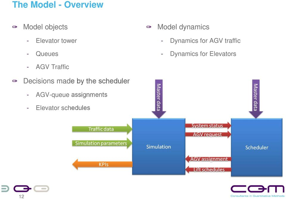 Dynamics for Elevators - AGV Traffic Decisions made by
