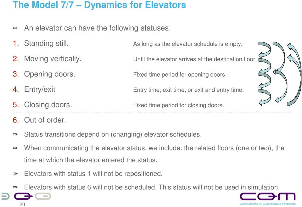 Fixed time period for closing doors. 6. Out of order. Status transitions depend on (changing) elevator schedules.