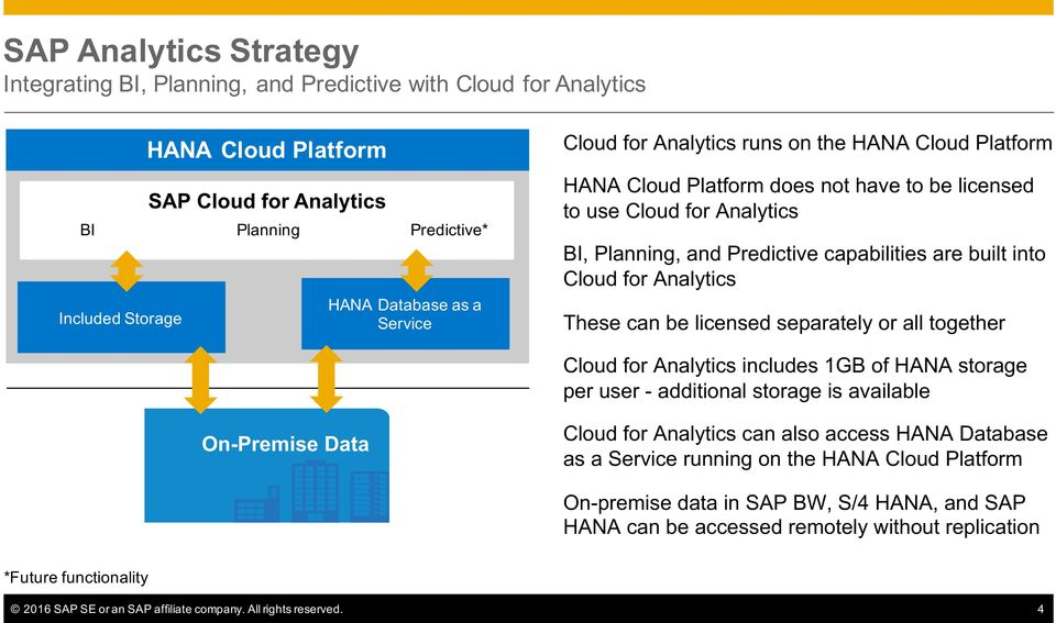 for Analytics These can be licensed separately or all together Cloud for Analytics includes 1GB of HANA storage per user - additional storage is available On-Premise Data Cloud for Analytics can also