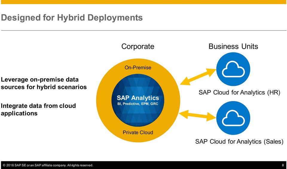 Analytics BI, Predictive, EPM, GRC SAP Cloud for Analytics (HR) Private Cloud SAP