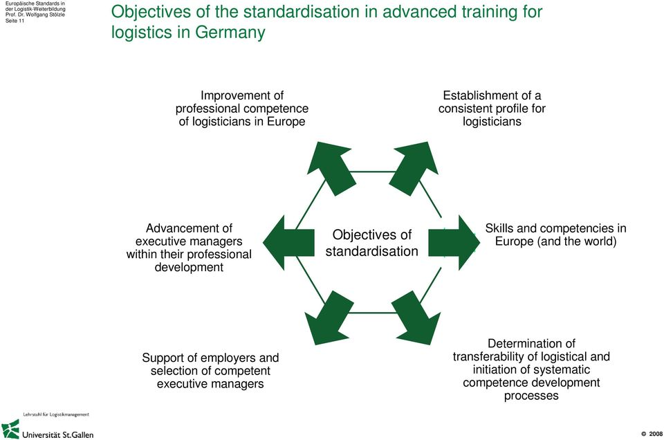 professional development Objectives of standardisation Skills and competencies in Europe (and the world) Support of employers and