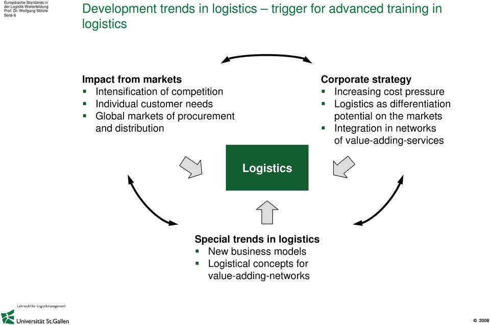 strategy Increasing cost pressure Logistics as differentiation potential on the markets Integration in networks of