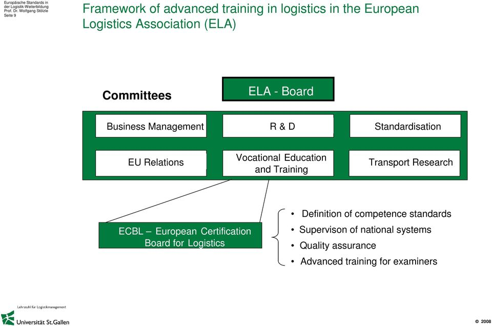 Education and Training Transport Research ECBL European Certification Board for Logistics