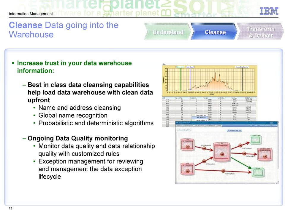 cleansing Global name recognition Probabilistic and deterministic algorithms Ongoing Data Quality monitoring Monitor data