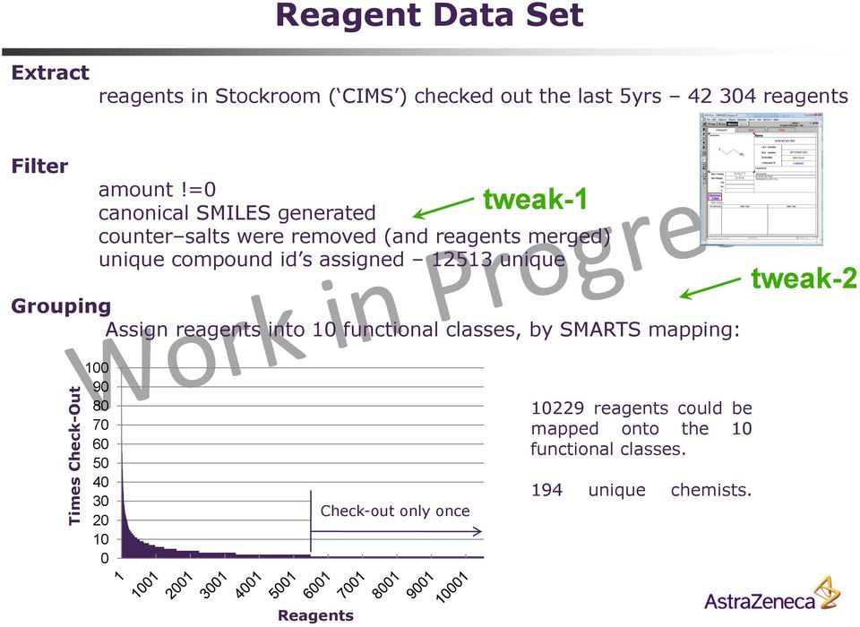 12513 unique Grouping Assign reagents into 10 functional classes, by SMARTS mapping: tweak-2 Times Check-ut 100 90 80 70