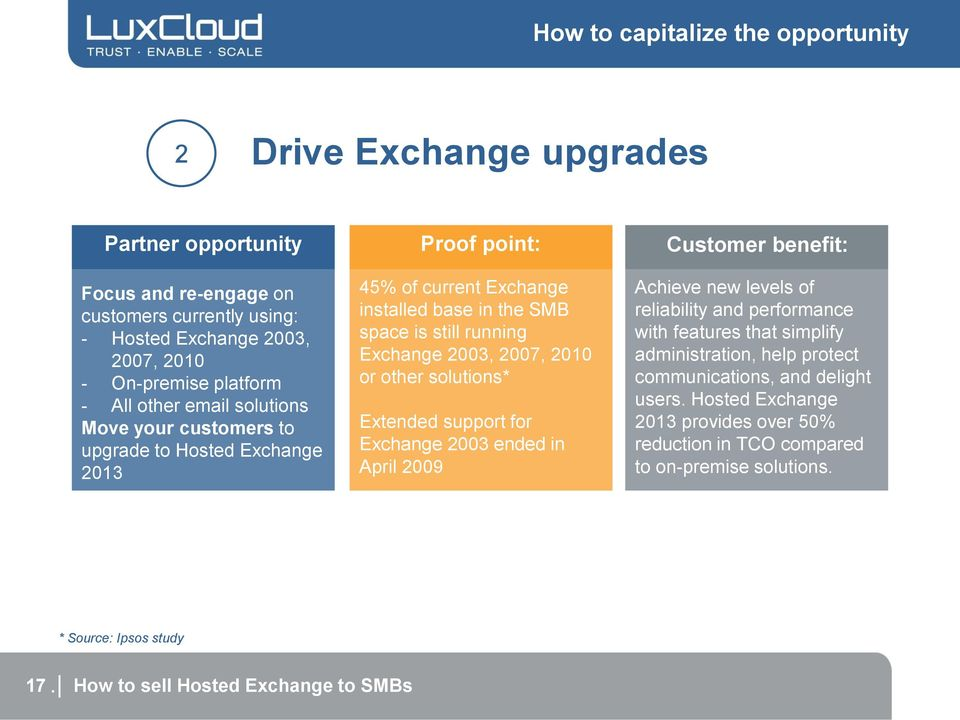 2003, 2007, 2010 or other solutions* Extended support for Exchange 2003 ended in April 2009 Achieve new levels of reliability and performance with features that simplify administration, help