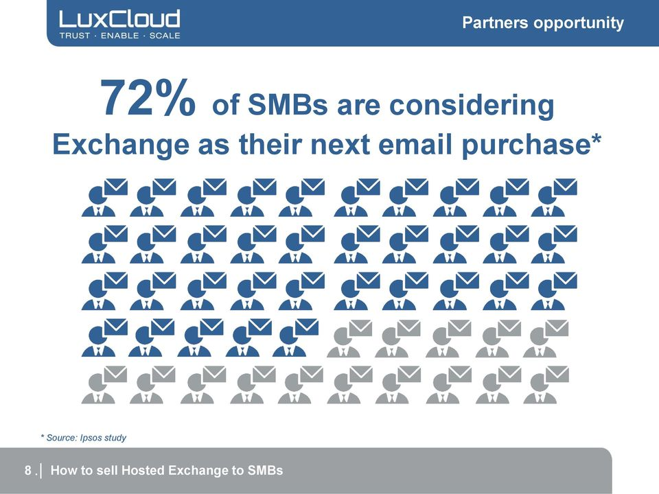 email purchase* * Source: Ipsos