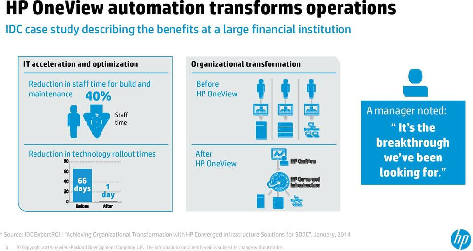 day Organizational transformation Before HP OneView After HP OneView A manager noted: It s the breakthrough we ve been looking for.