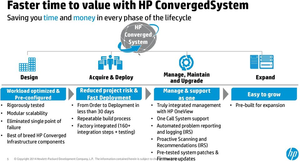 less than 30 days Repeatable build process Factory integrated (160+ integration steps + testing) Manage, Maintain and Upgrade Manage & support as one Truly integrated management with HP OneView