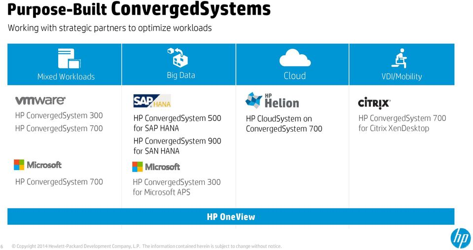 SAP HANA HP CloudSystem on ConvergedSystem 700 HP ConvergedSystem 700 for Citrix XenDesktop HP