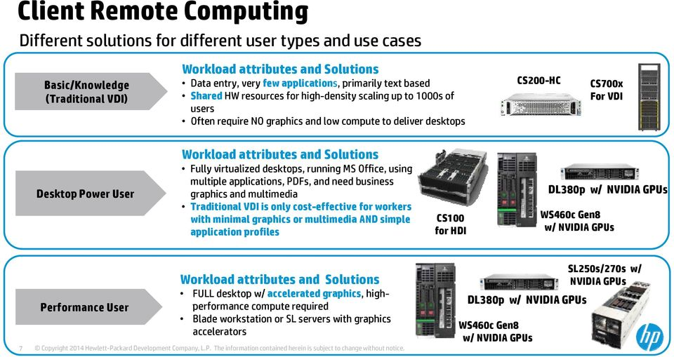 attributes and Solutions Fully virtualized desktops, running MS Office, using multiple applications, PDFs, and need business graphics and multimedia Traditional VDI is only cost-effective for workers