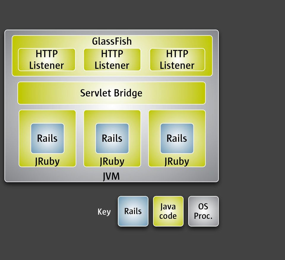 Bridge Rails JRuby Rails JRuby