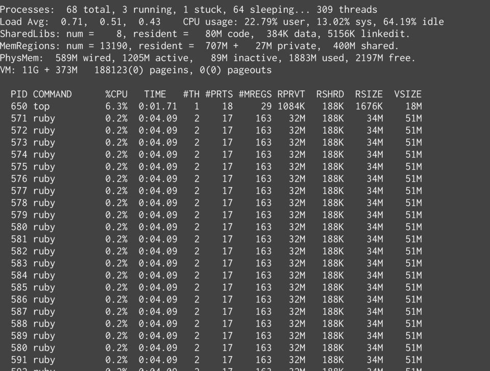 PhysMem: 589M wired, 1205M active, 89M inactive, 1883M used, 2197M free. VM: 11G + 373M 188123(0) pageins, 0(0) pageouts PID COMMAND %CPU TIME #TH #PRTS #MREGS RPRVT RSHRD RSIZE VSIZE 650 top 6.