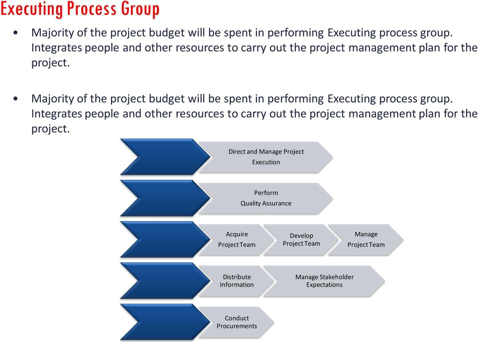 Majority of the project budget will be spent in performing Executing process group.