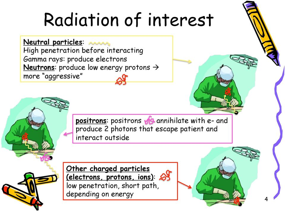 positrons annihilate with e- and produce 2 photons that escape patient and interact outside