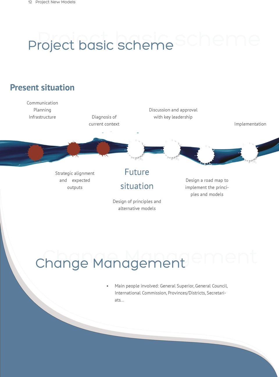 situation Design of principles and alternative models Design a road map to implement the principles and models Change Management
