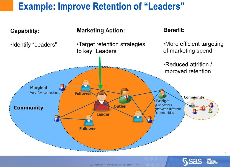 marketing spend Reduced attrition / improved retention Marginal Community Very few