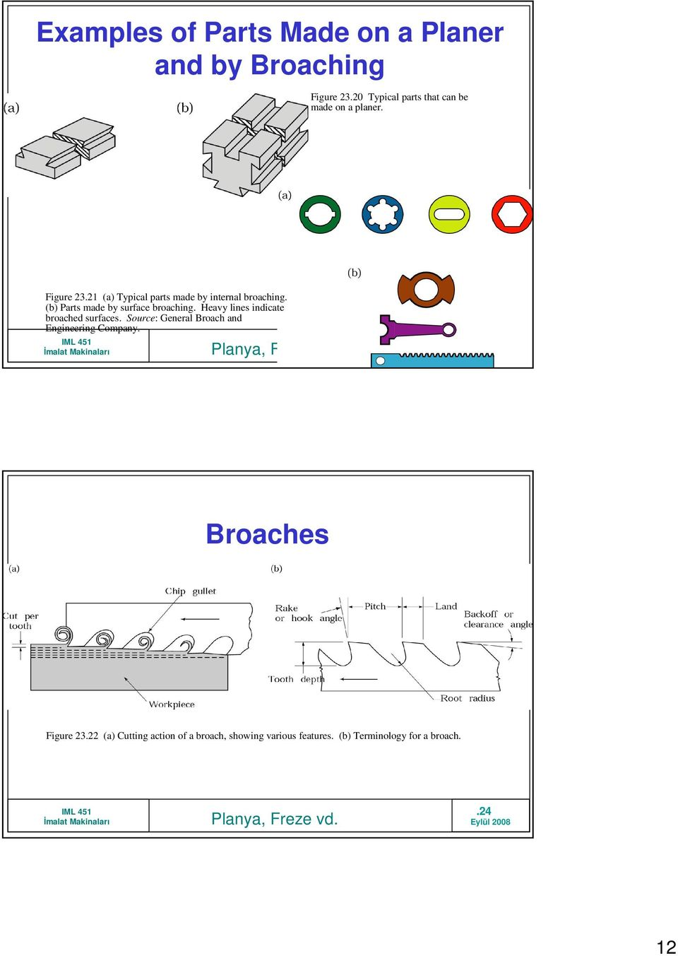 21 (a) Typical parts made by internal broaching. (b) Parts made by surface broaching.
