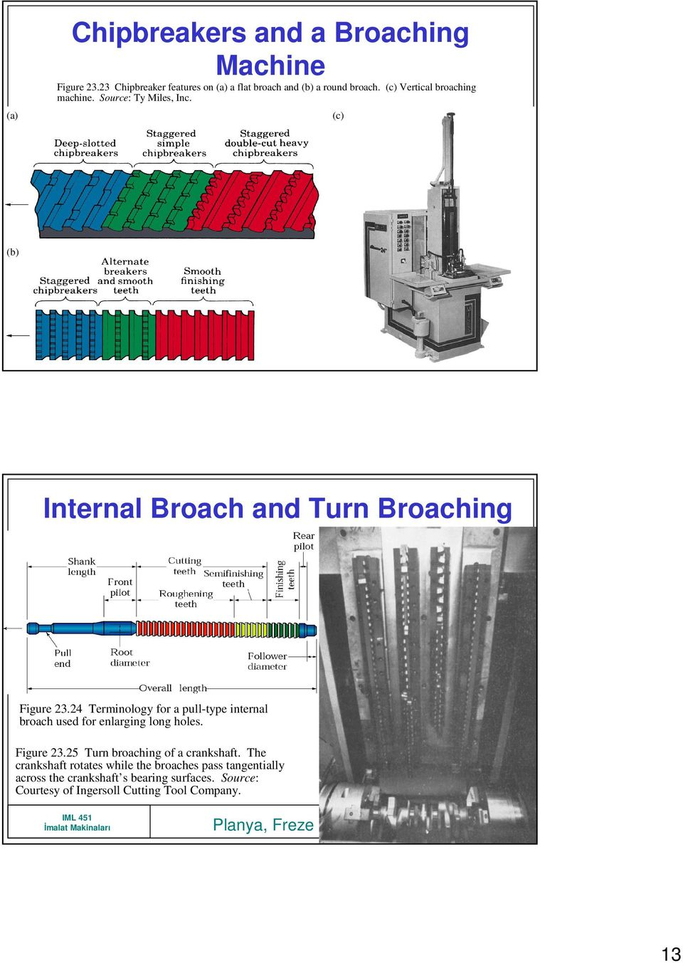24 Terminology for a pull-type internal broach used for enlarging long holes. Figure 23.25 Turn broaching of a crankshaft.