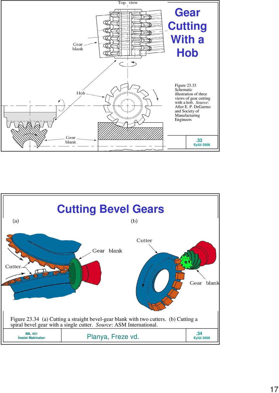 DeGarmo and Society of Manufacturing Engineers.33 Cutting Bevel Gears Figure 23.