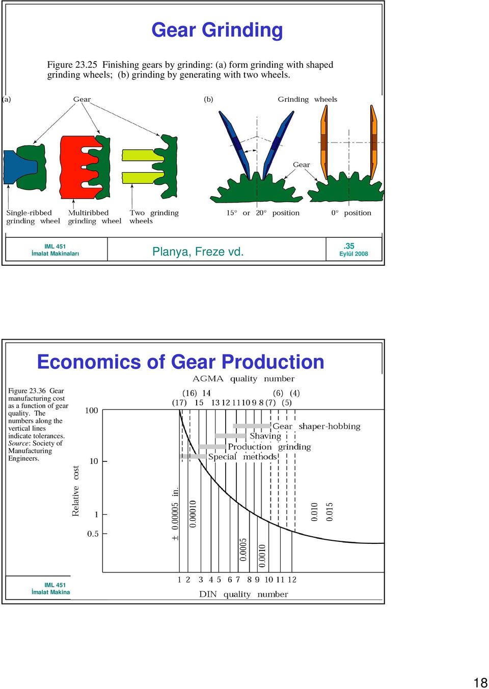 grinding by generating with two wheels..35 Economics of Gear Production Figure 23.