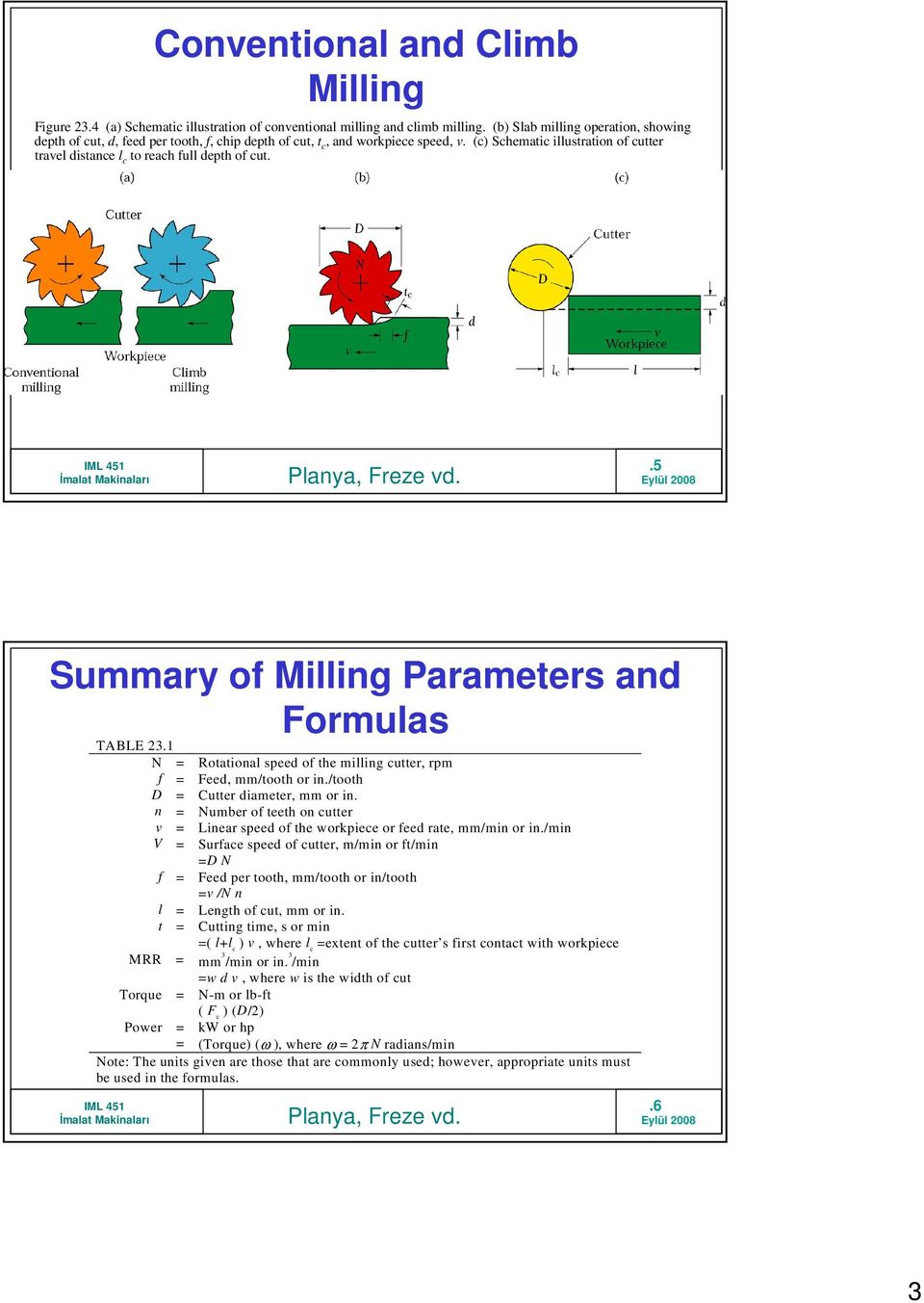 (c) Schematic illustration of cutter travel distance l c to reach full depth of cut..5 Summary of Milling Parameters and Formulas TABLE 23.
