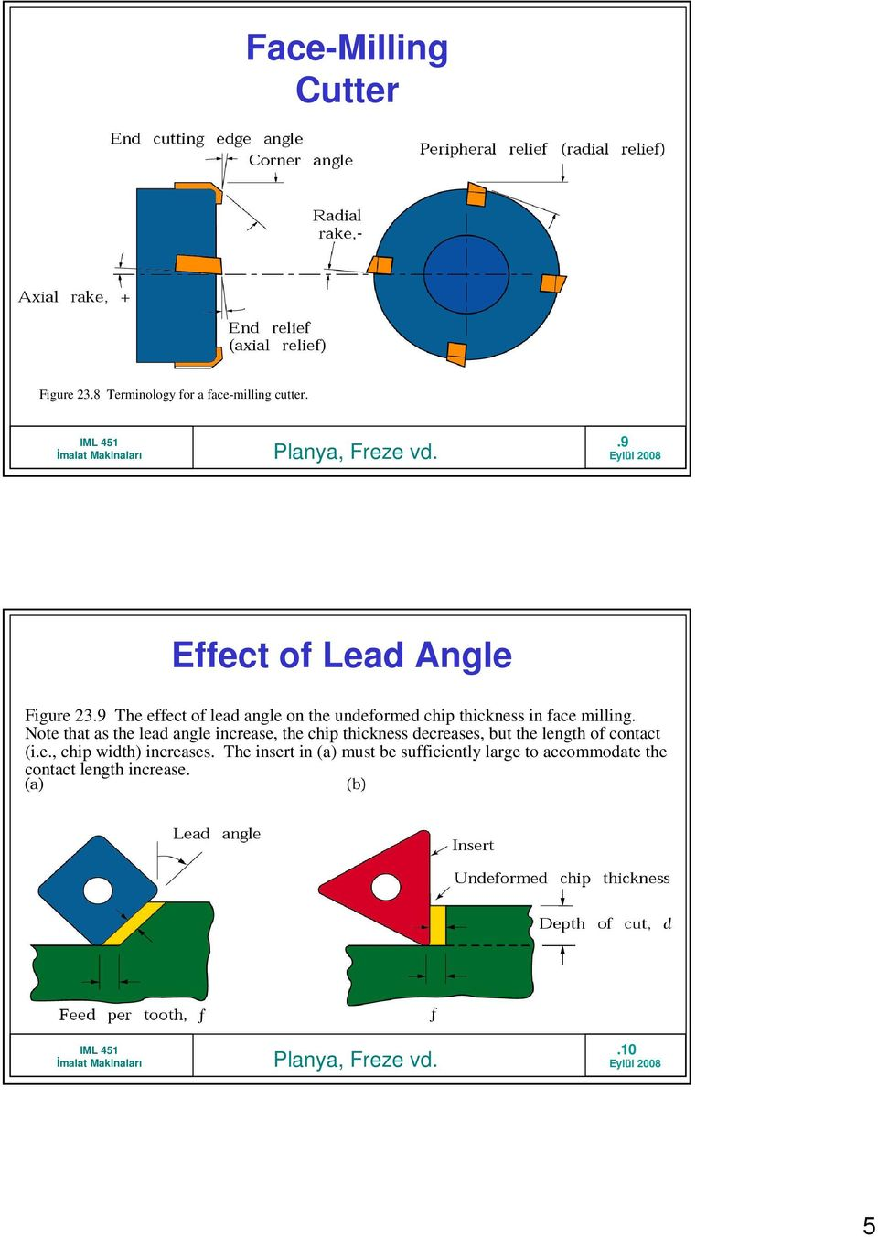 9 The effect of lead angle on the undeformed chip thickness in face milling.