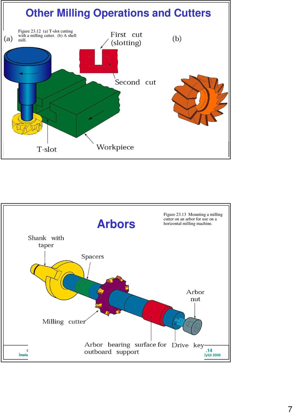 (b) A shell mill..13 Arbors Figure 23.