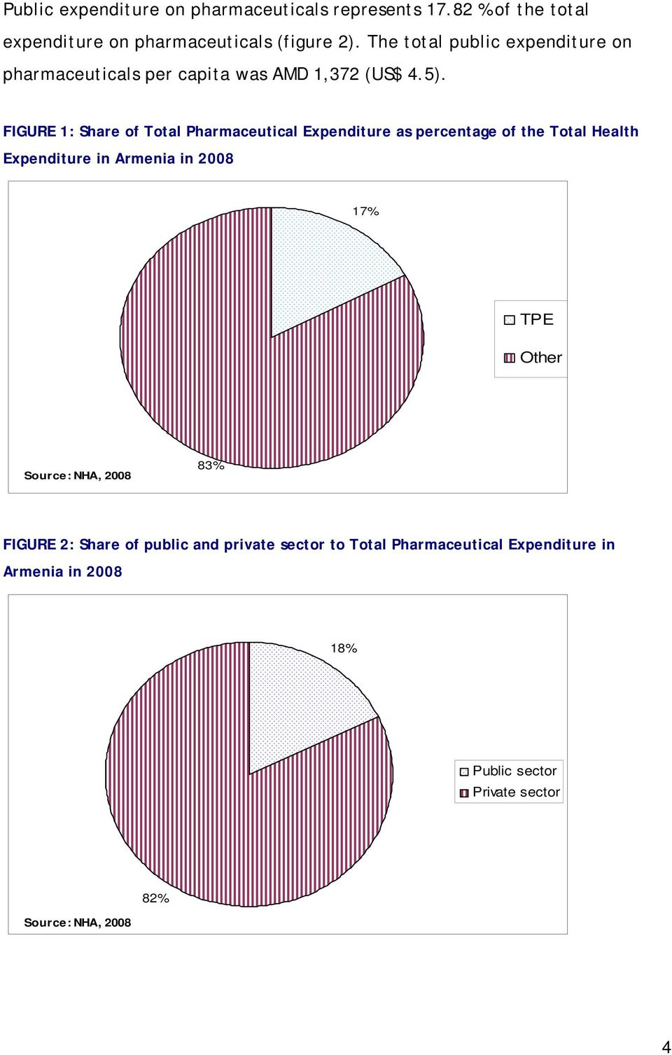 FIGURE 1: Share of Total Pharmaceutical Expenditure as percentage of the Total Health Expenditure in Armenia in 2008 17% TPE