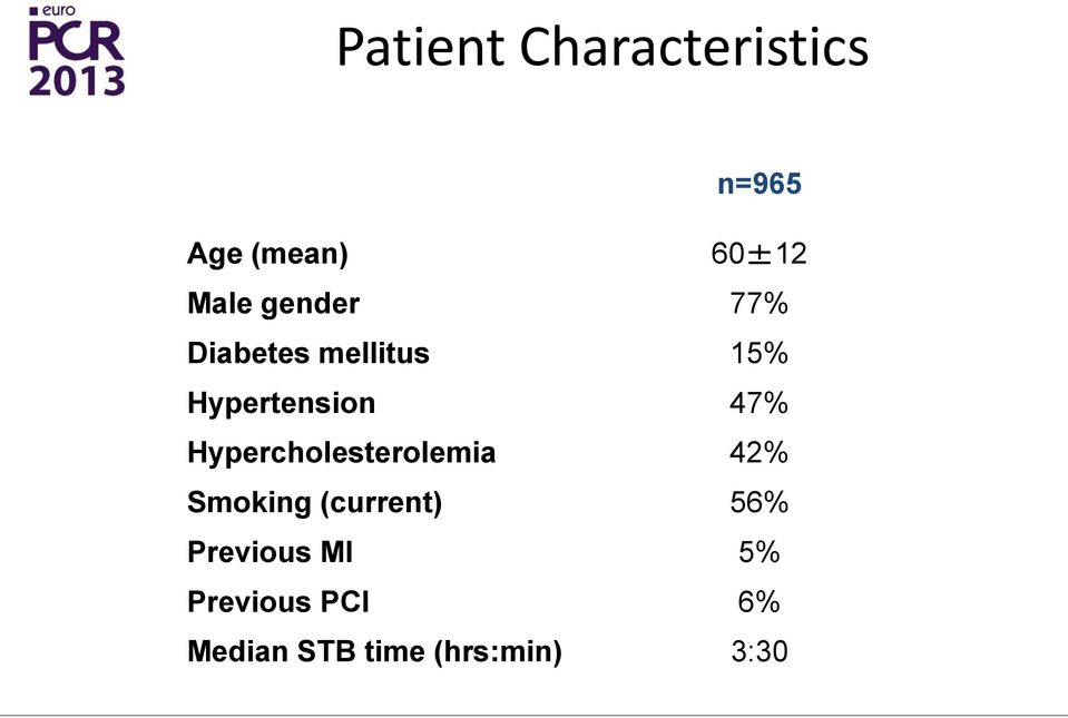 Hypercholesterolemia 42% Smoking (current) 56%