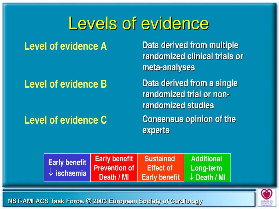 randomized trial or non- randomized studies Consensus opinion of the experts Early benefit