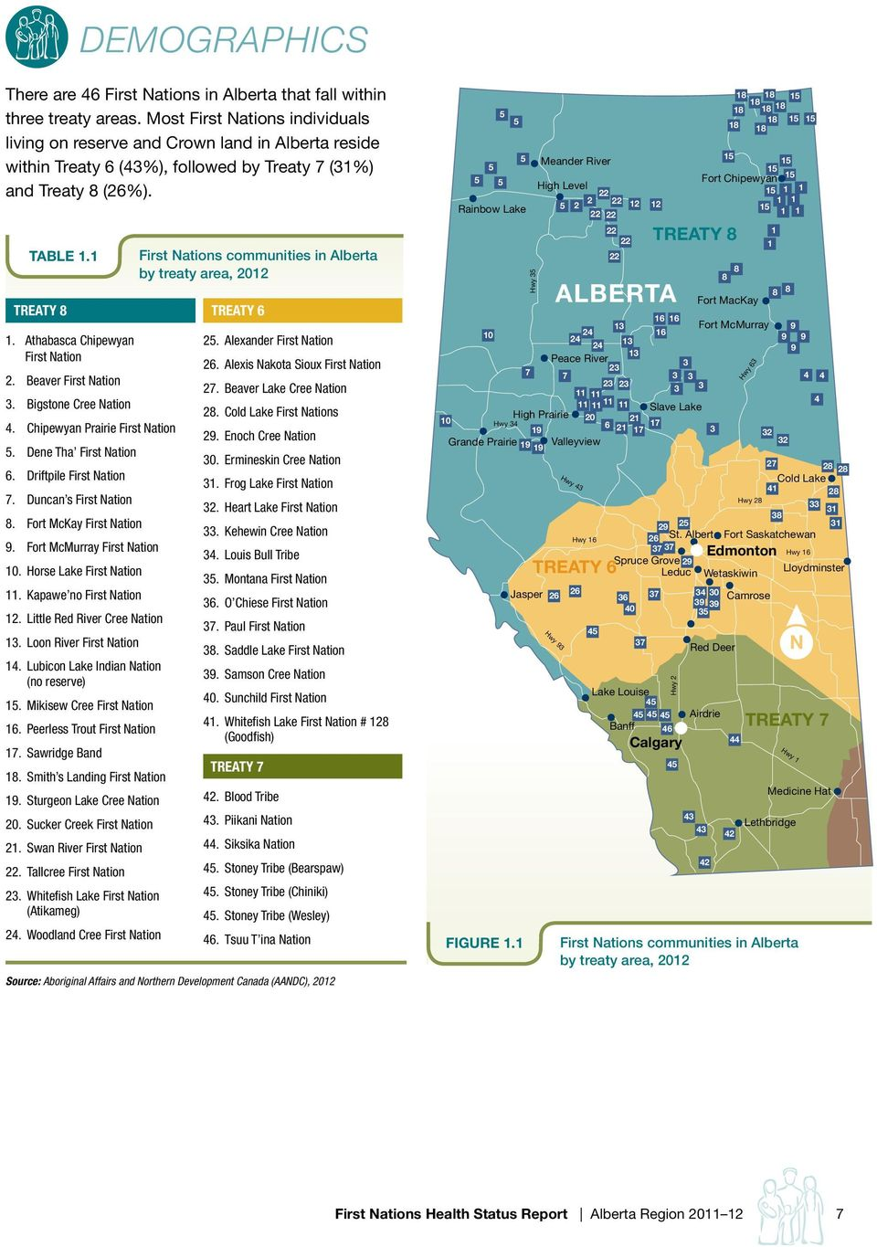 Athabasca Chipewyan First Nation 2. Beaver First Nation 3. Bigstone Cree Nation 4. Chipewyan Prairie First Nation 5. Dene Tha First Nation 6. Driftpile First Nation 7. Duncan s First Nation 8.