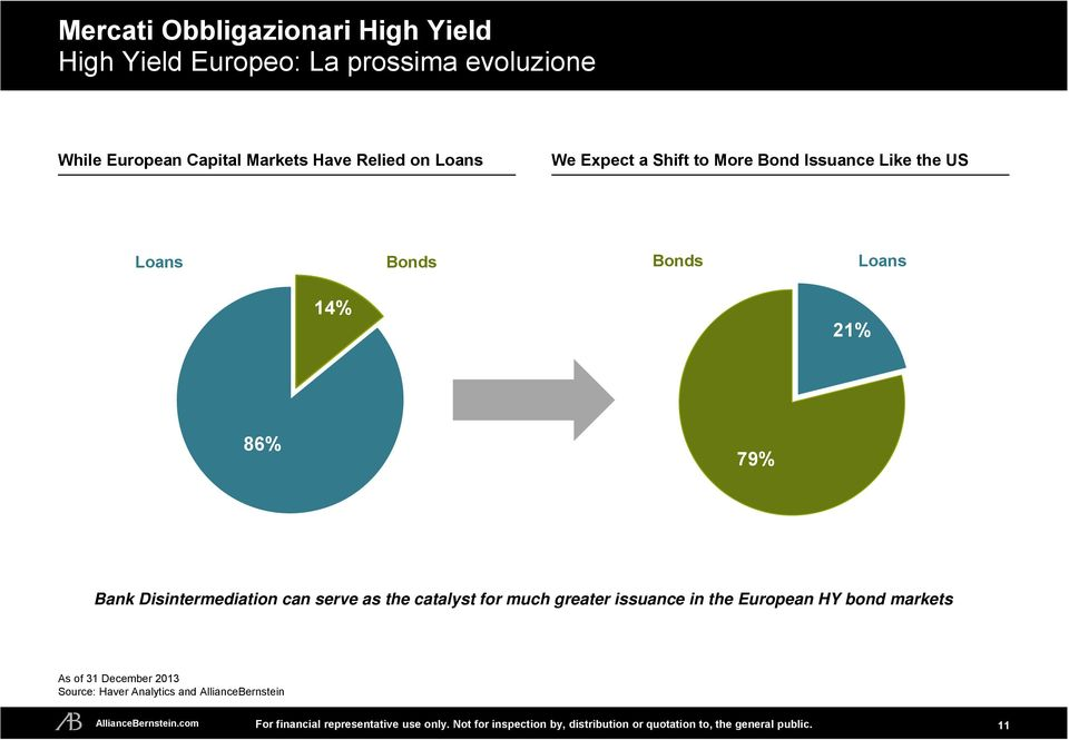 Loans 14% 21% 86% 79% Bank Disintermediation can serve as the catalyst for much greater issuance in