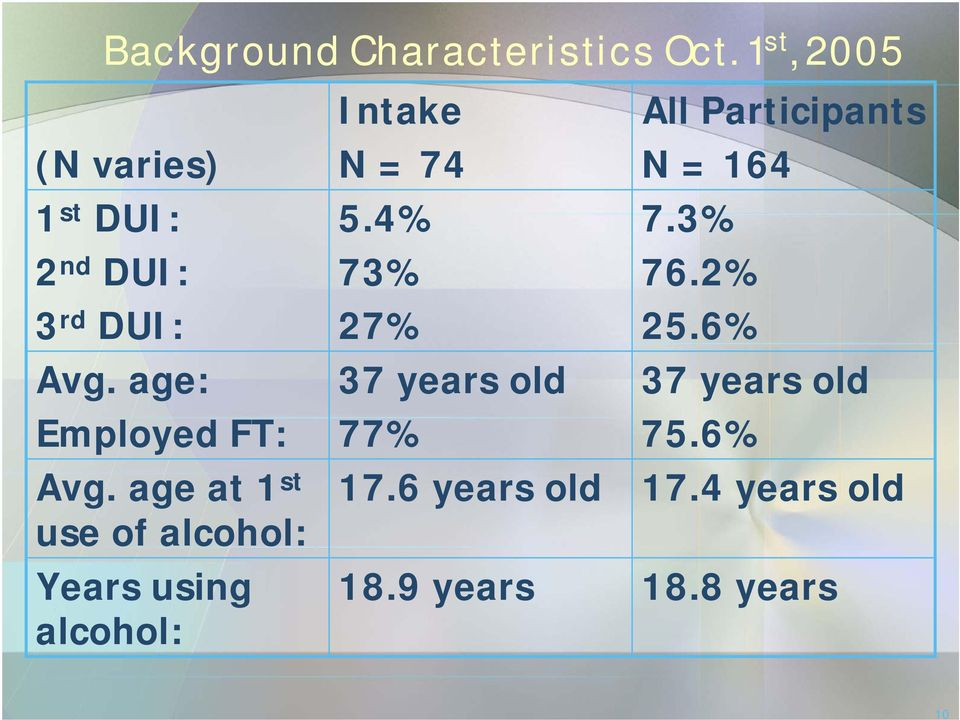 age at 1 st use of alcohol: Years using alcohol: Intake N = 74 5.