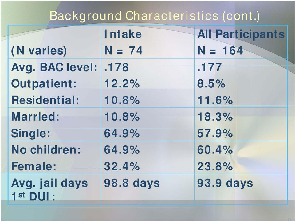 Female: Avg. jail days 1 st DUI: Intake N = 74.178 12.2% 10.8% 10.8% 64.