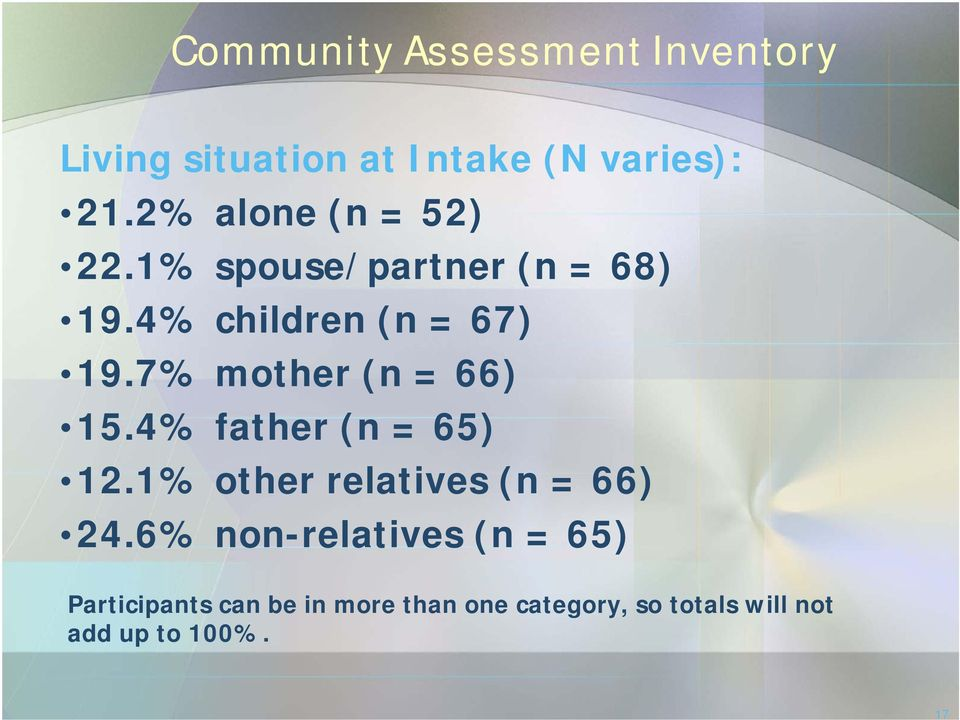 7% mother (n = 66) 15.4% father (n = 65) 12.1% other relatives (n = 66) 24.