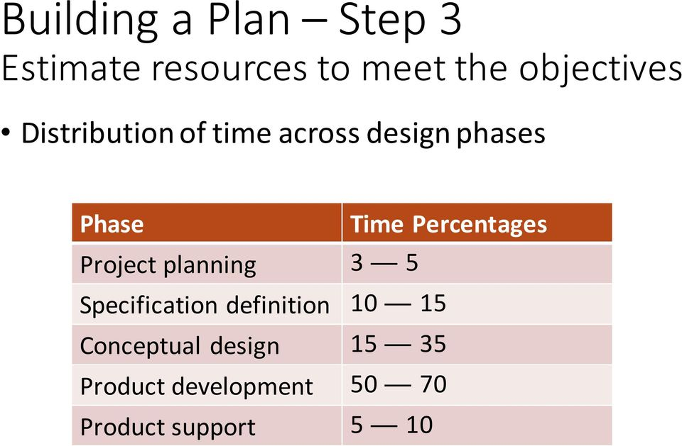 Time Percentages Project planning 3 5 Specification definition