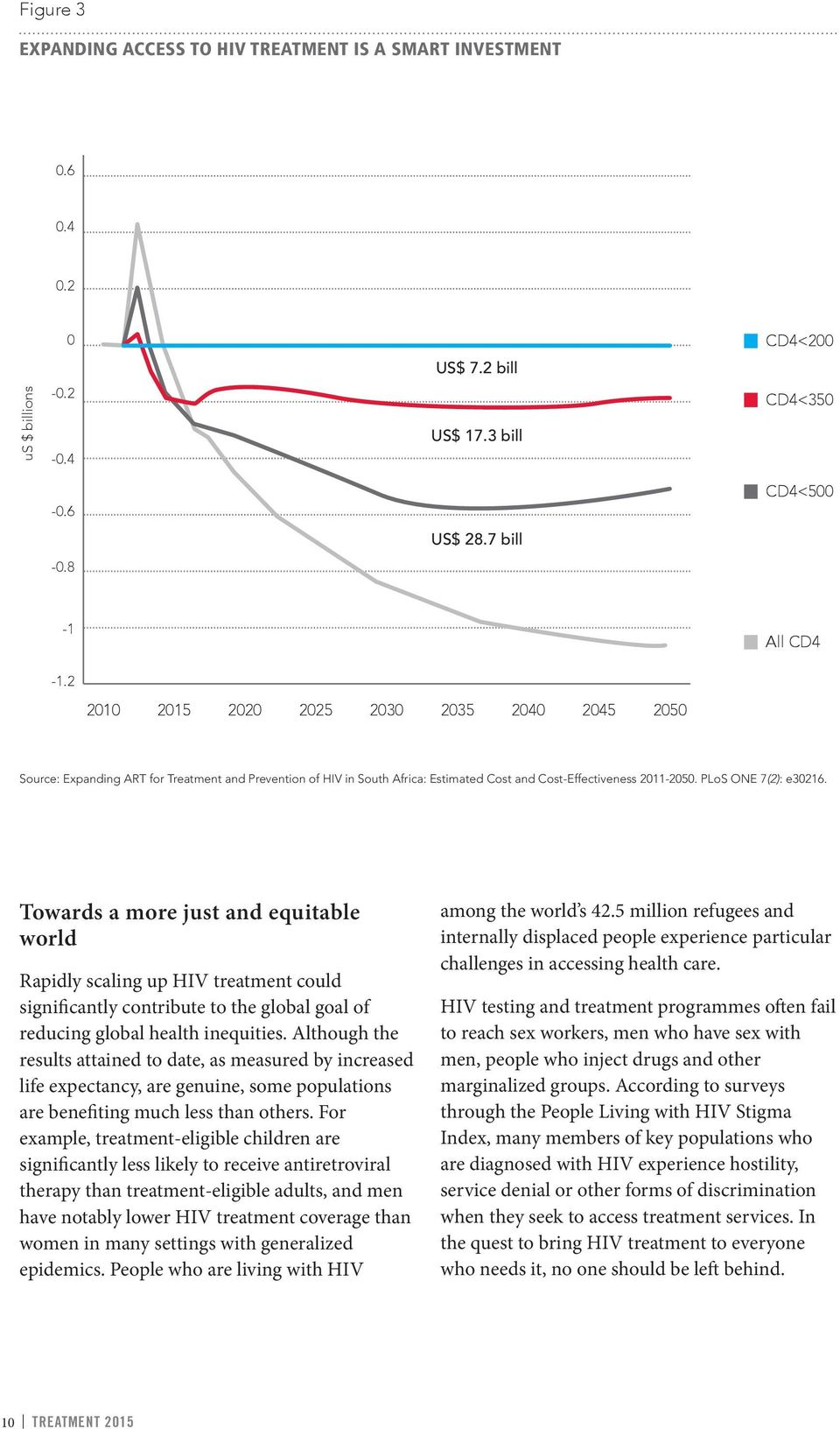 Towards a more just and equitable world Rapidly scaling up HIV treatment could significantly contribute to the global goal of reducing global health inequities.