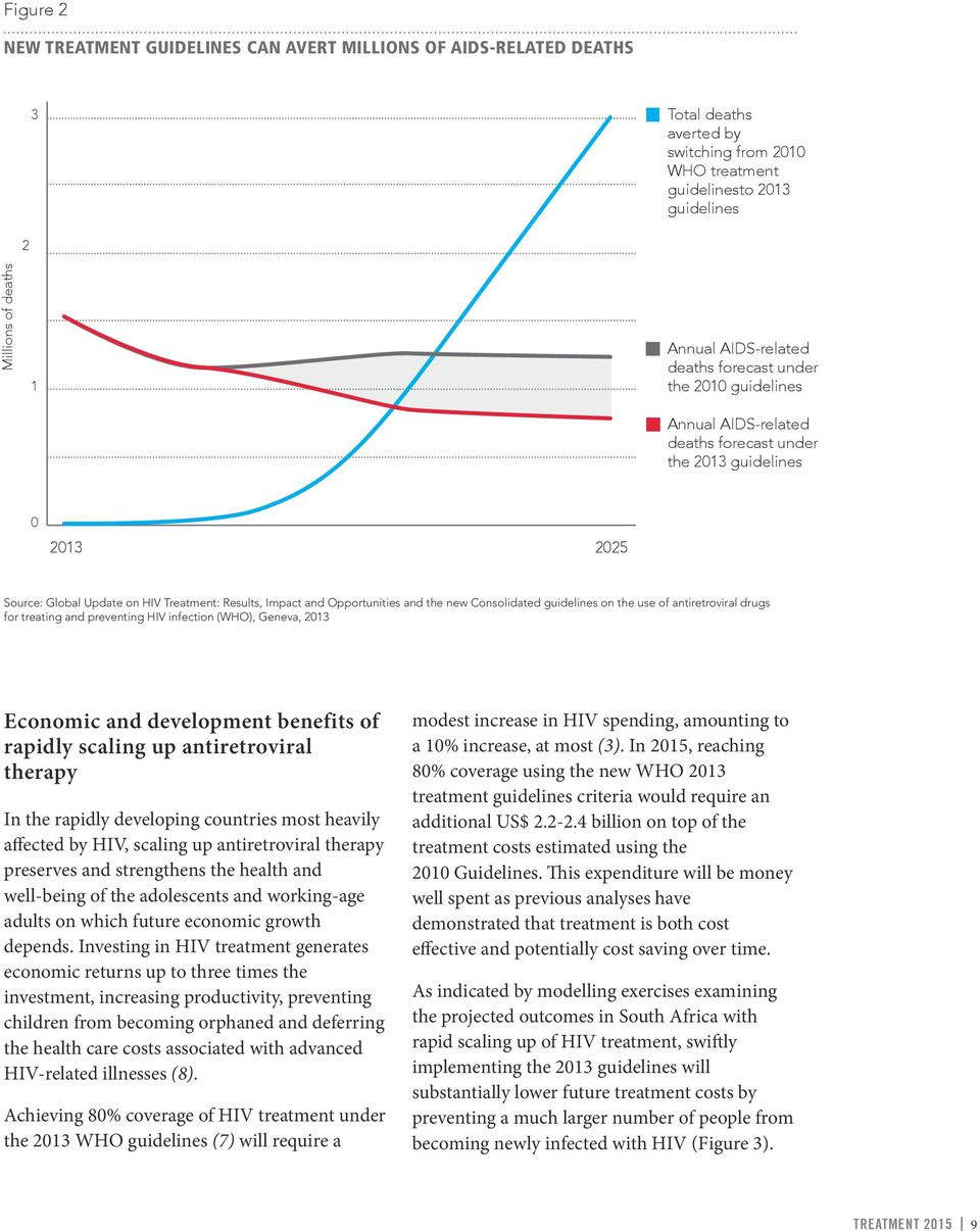 Opportunities and the new Consolidated guidelines on the use of antiretroviral drugs for treating and preventing HIV infection (WHO), Geneva, 2013 Economic and development benefits of rapidly scaling