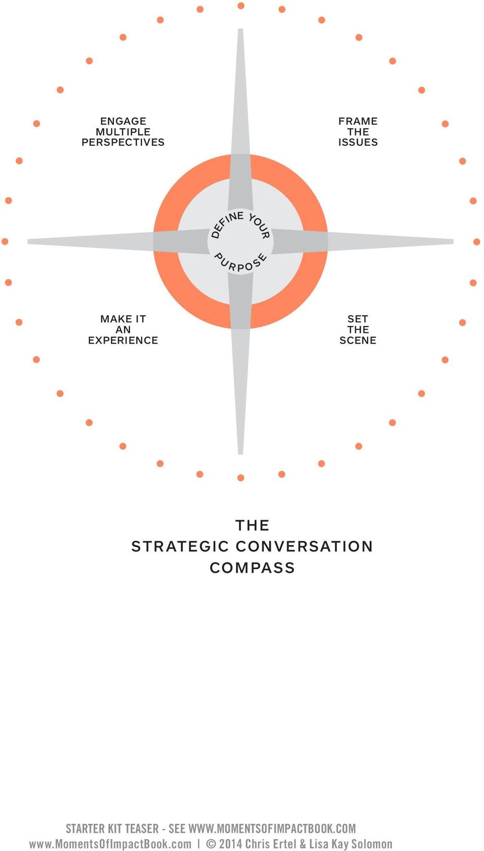 SET THE SCENE THE THE STRATEGIC CONVERSATION