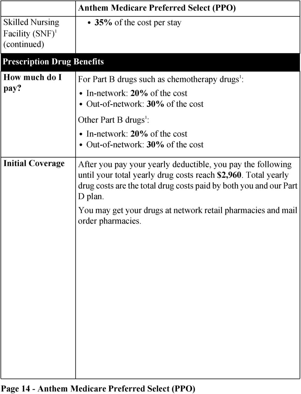 the cost Out-of-network: 30% of the cost Initial Coverage After you pay your yearly deductible, you pay the following until your total yearly drug