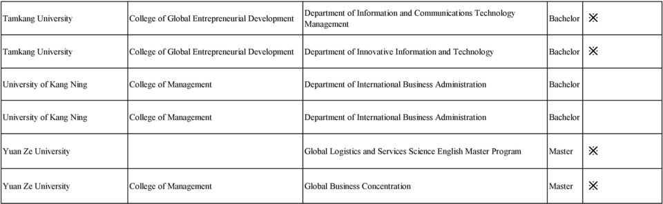 Management Department of International Business Administration Bachelor University of Kang Ning College of Management Department of International