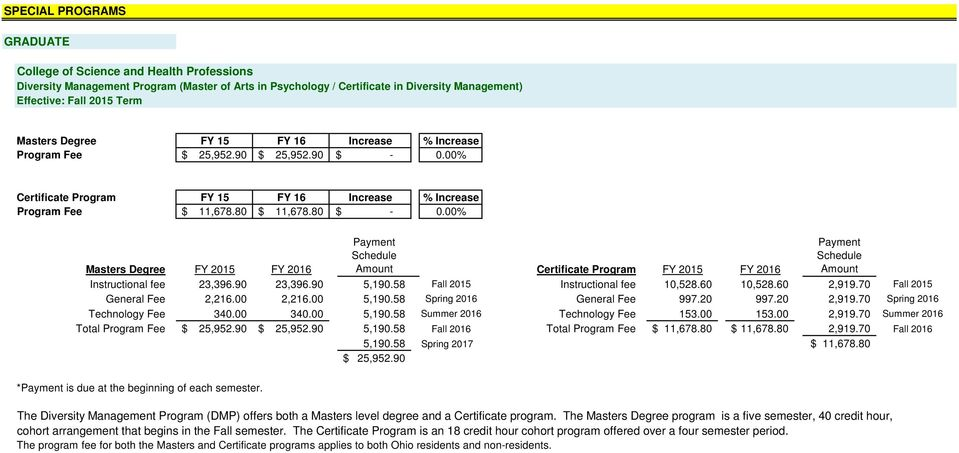 00% Masters Degree FY 2015 FY 2016 Certificate Program FY 2015 FY 2016 Instructional fee 23,396.90 23,396.90 5,190.58 Fall 2015 Instructional fee 10,528.60 10,528.60 2,919.