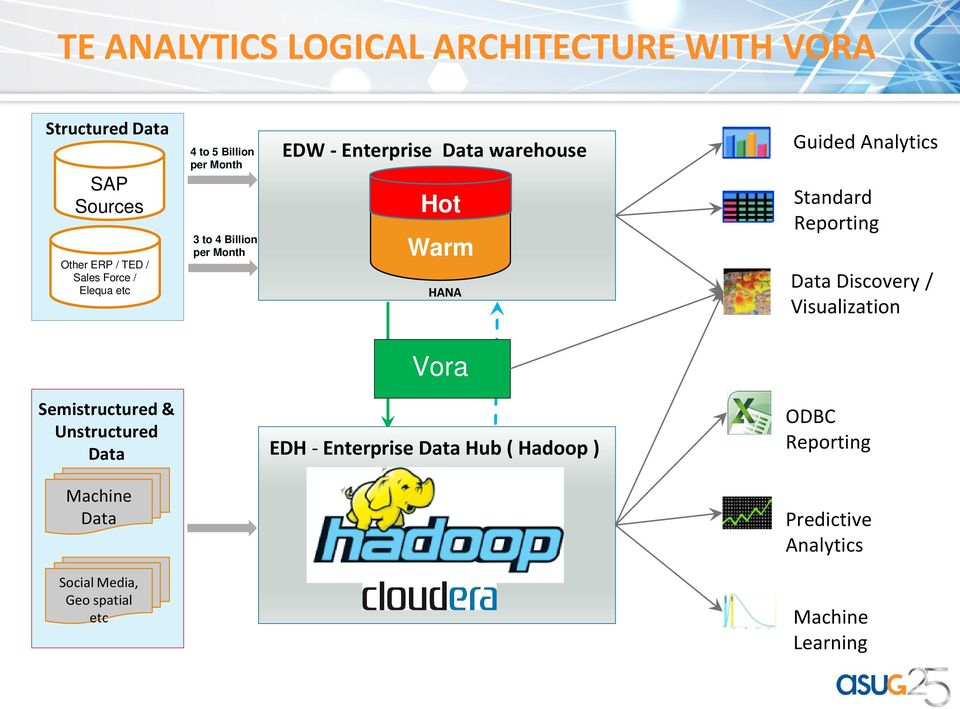 Analytics Standard Reporting Data Discovery / Visualization Vora Semistructured & Unstructured Data EDH - Enterprise